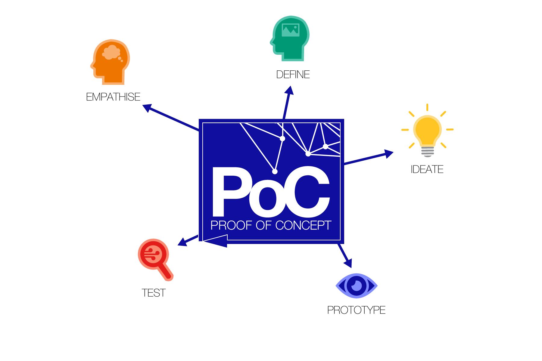 Poc Works Team A Powerhouse Of Innovation Rct