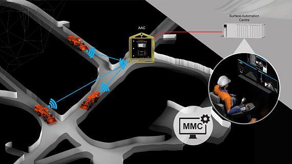 Automation_MMSx3_Underground_Sandvik_V3-570x321