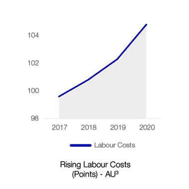 01B_exhibit_CHART_RisingLabour-380x380