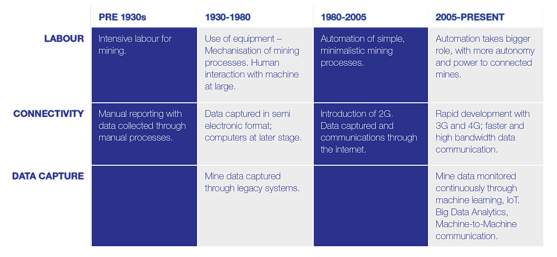 Table_Digitisation-in-Mining_Whitepaper_2020_v8_150-5-1140x527